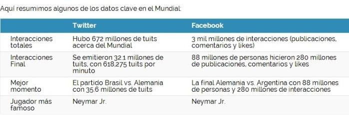 interacciones facebook twitter